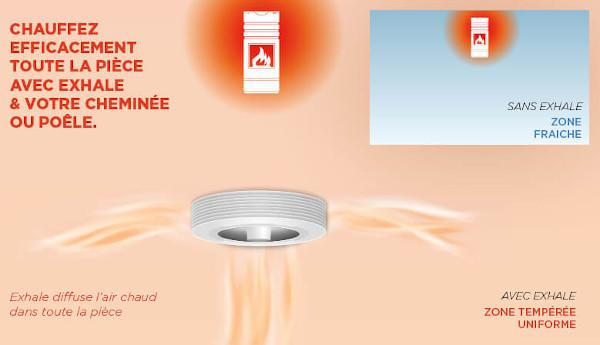 Répartition de la chaleur - ventilateur et chauffage