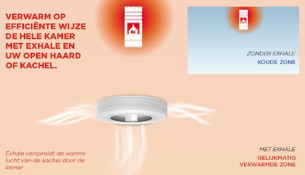 Warmteverdeling - ventilator en verwarming