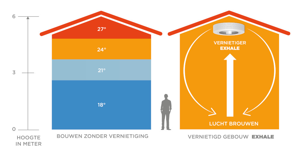Exhale Ventilateur tijdens de winter